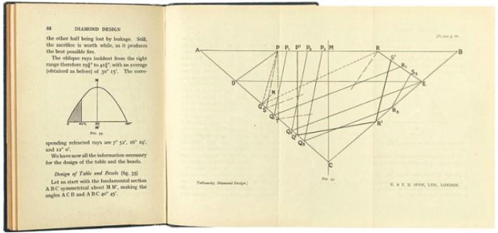 △鑽石切磨界的聖經,圖片取自internet archive