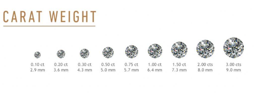 △鑽石重量單位克拉,舉例:1克拉=1.0ct,0.5克拉=50分=0.5ct