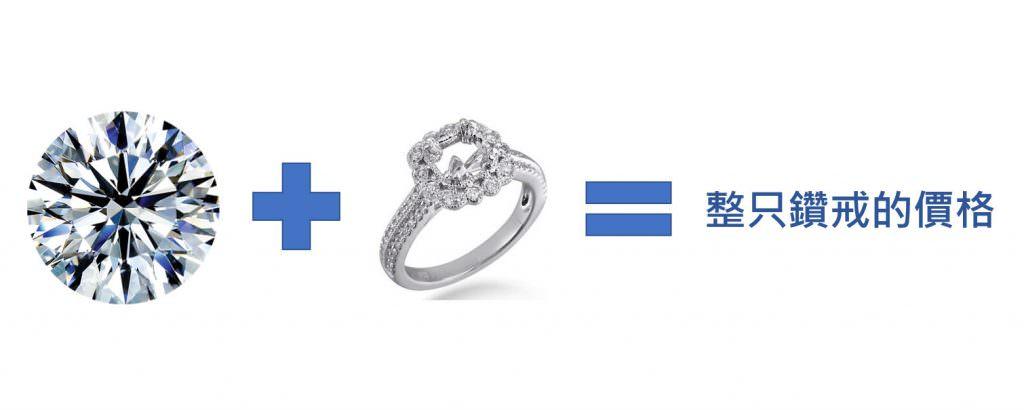 △鑽戒貴什麼?那顆鑽石的等級和貴金屬的價格以及工藝