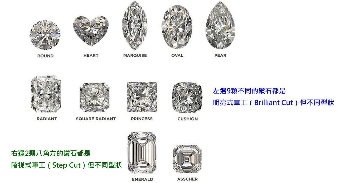 鑽石切工:鑽石的切工和形狀是兩樣不同的東西,雖然形狀都不相同,但圖中只有兩種鑽石切工-明亮式車工和階梯式車工,別再把形狀和切工搞混了