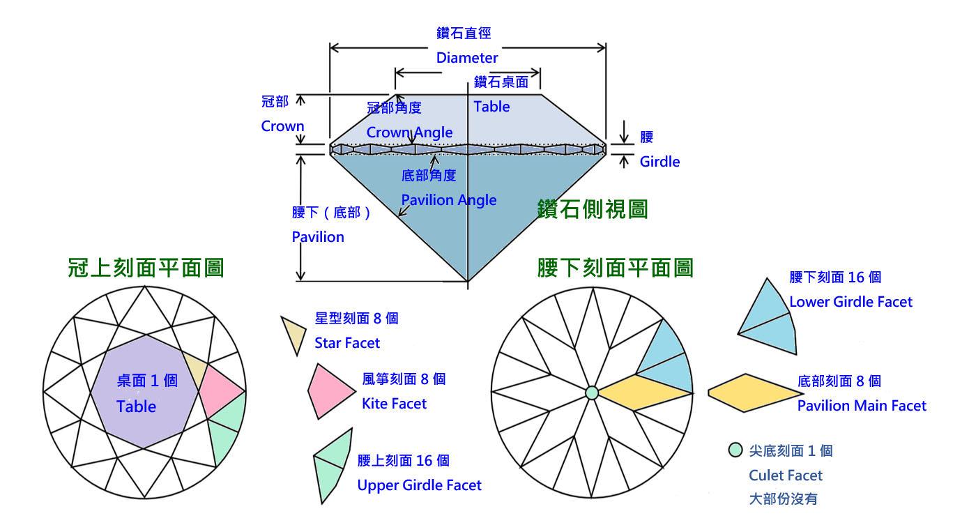 上圖標示了各種刻面名稱及所對應的位置