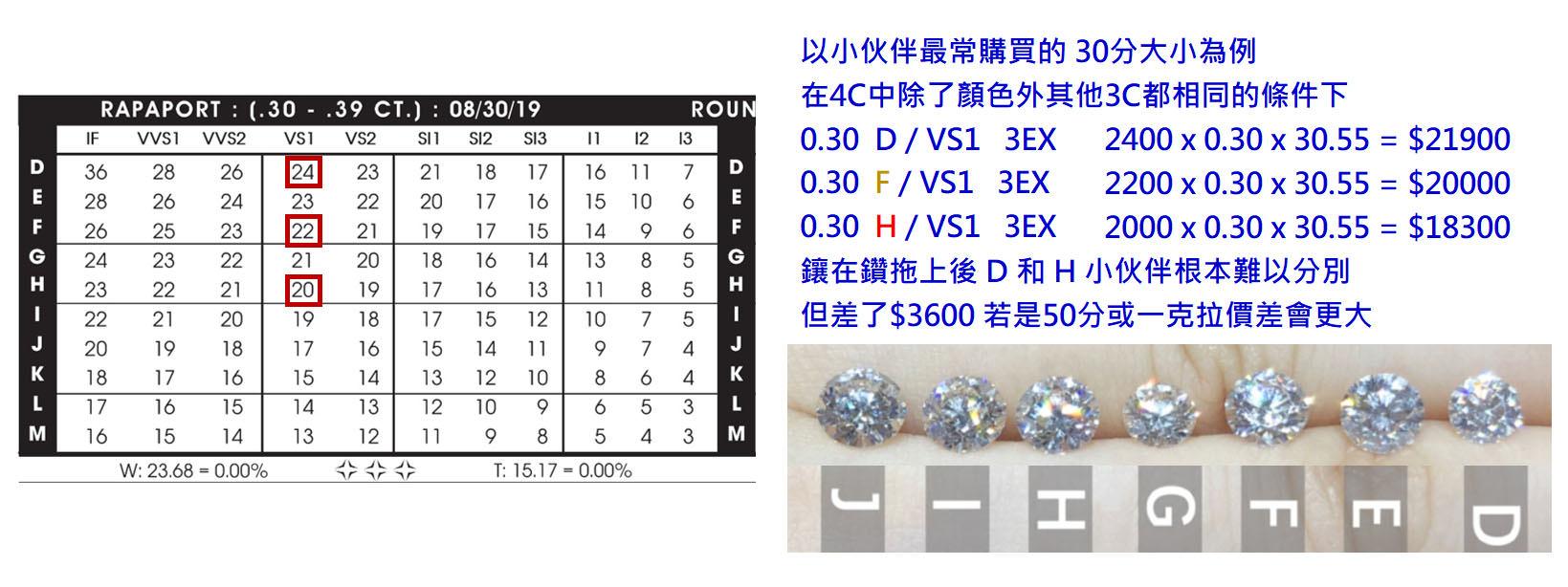 鑽石顏色等級價格差距