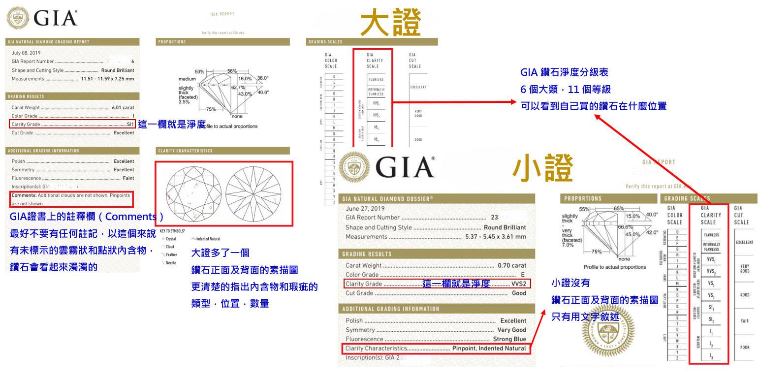 鑽石GIA淨度最好這樣看,左上為大證,右下為小證