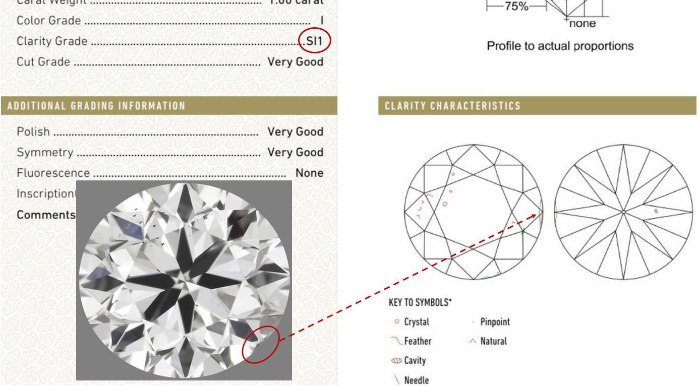 鑽石淨度最好避免:SI1等級的鑽石,雖然肉眼不可見,也不是黑色的大晶體,但知道風險後小伙伴還覺得超值嗎?