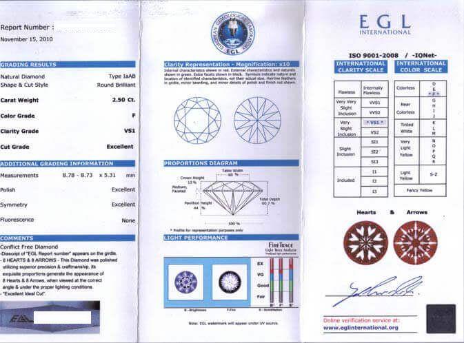 EGL證書已失去公信力和信任△EGL因協助不良的鑽石銷售商賺黑心錢,證書已失去公信力和信任