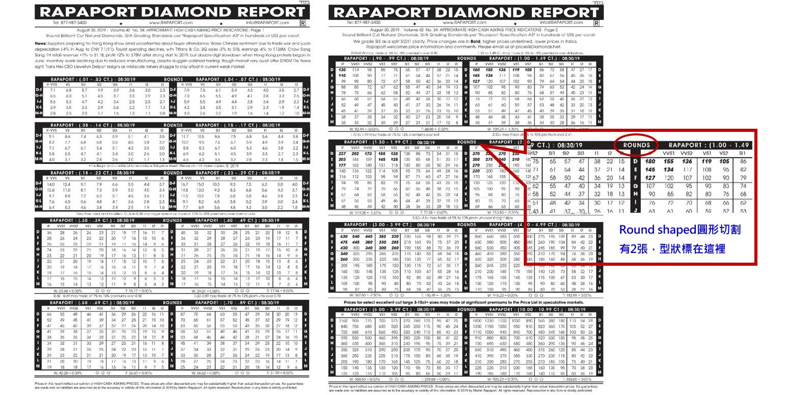 △rapaport鑽石價格表中,標示部位為Round shaped圓形切割