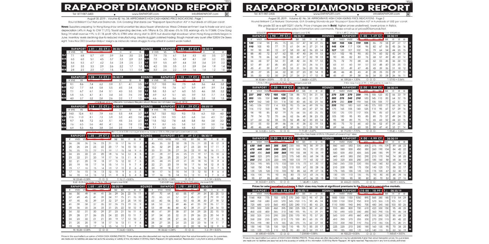 △rapaport鑽石價格表中,標示部位為 Round shaped 圓形切割的建議價格分為 18個 價格帶