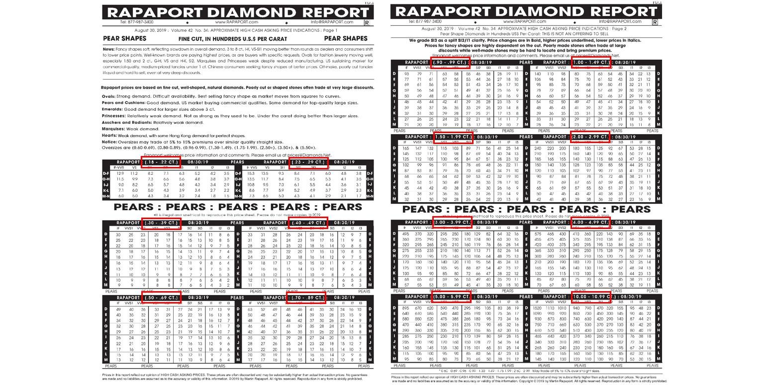 △rapaport鑽石價格表中,標示部位為 Pear shaped 花式切割的價格分為 14個 價格帶