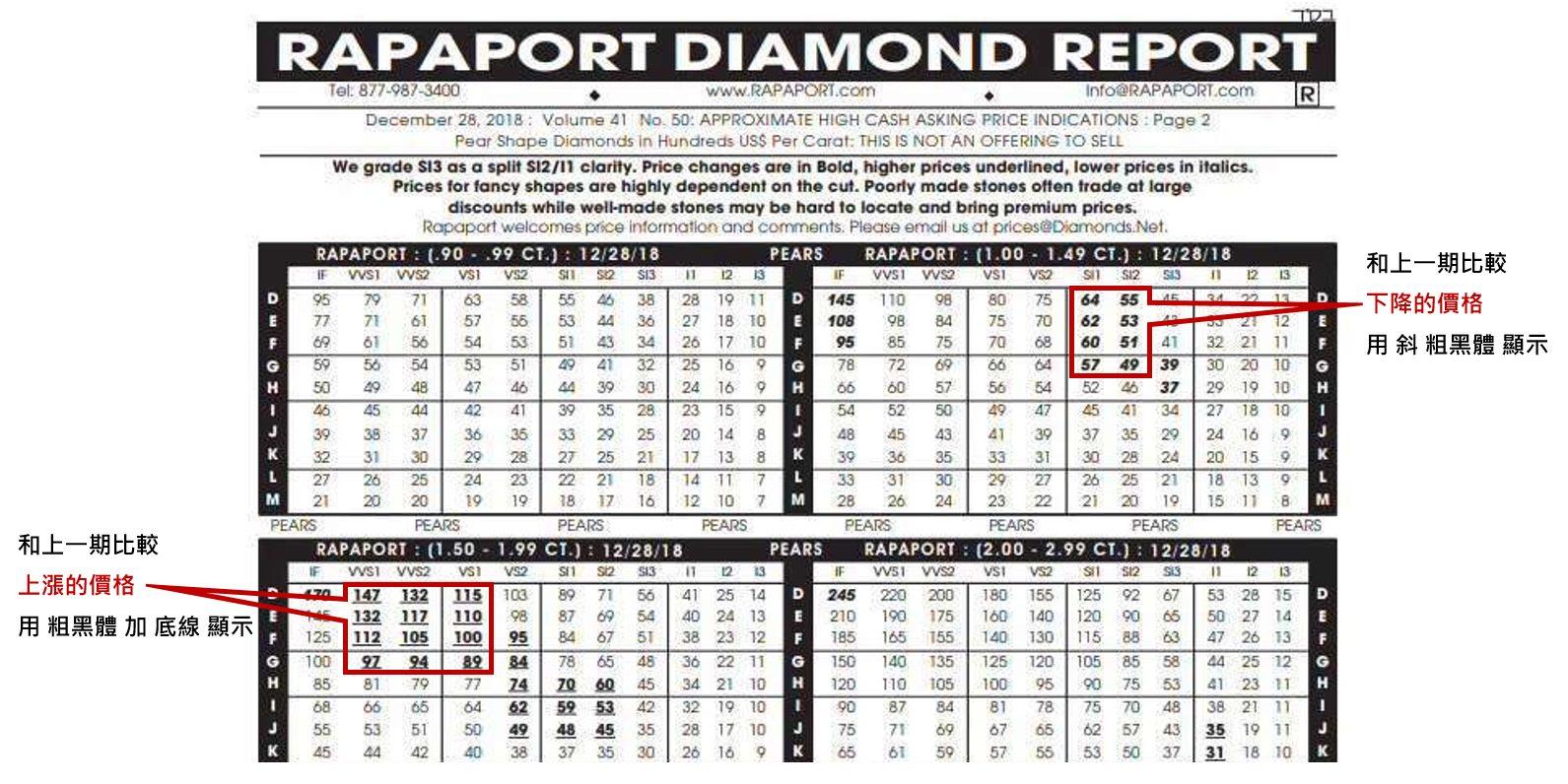 △rapaport鑽石價格表中,標示部位為上漲的價格和下降的價格,分別以不同的標示字體