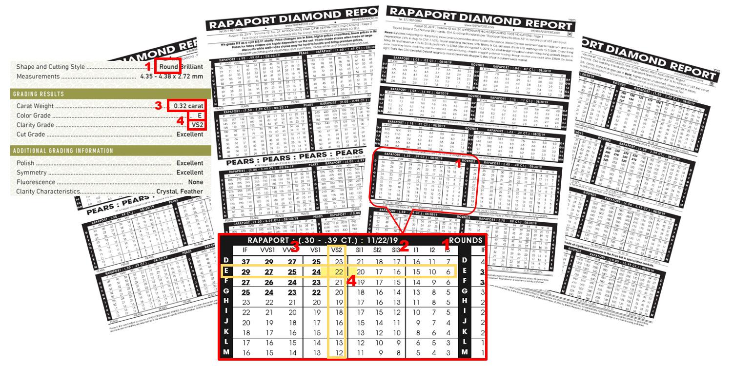 照著步驟,找到rapaport價格表中,「垂直顏色列」及「水平淨度行」的「交會處數字」