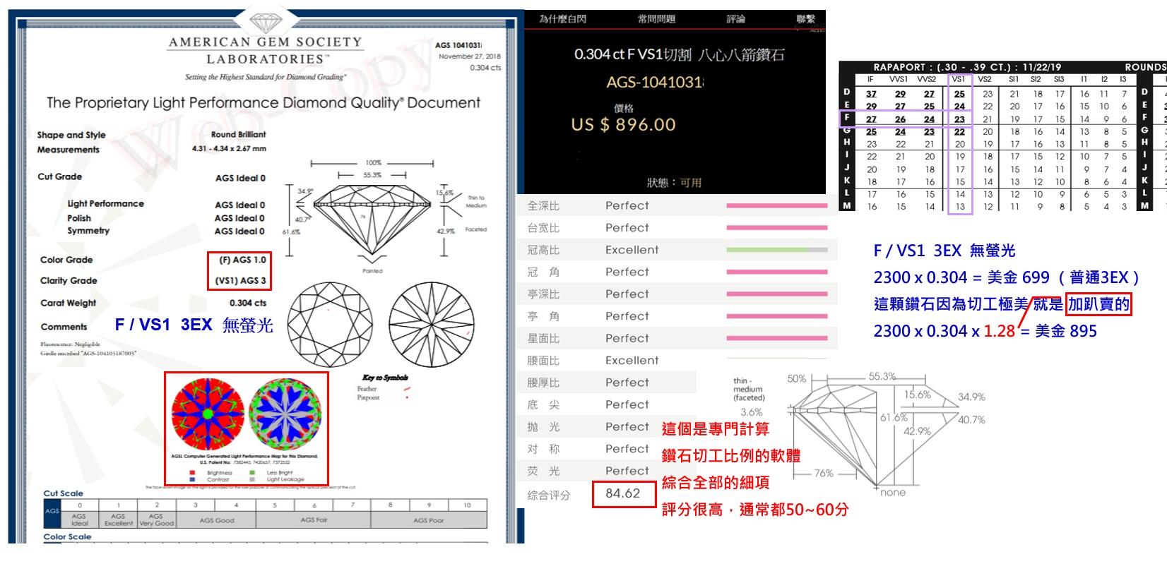 △切工完美的鑽石,價格高出rapaport價格表是很正常的