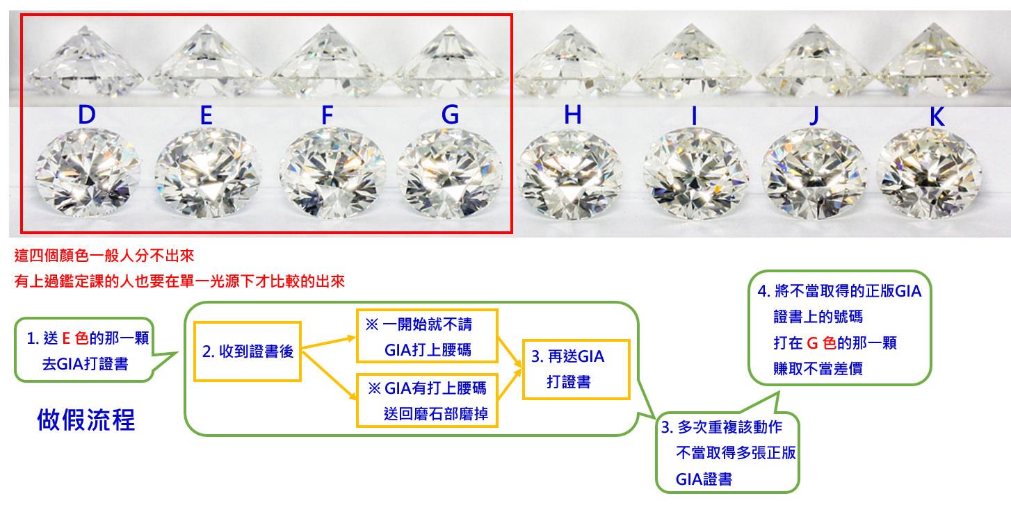 △GIA套證流程,利用消費者肉眼辨別不出,將低品質的鑽石當成高檔貨高價出售謀取差價