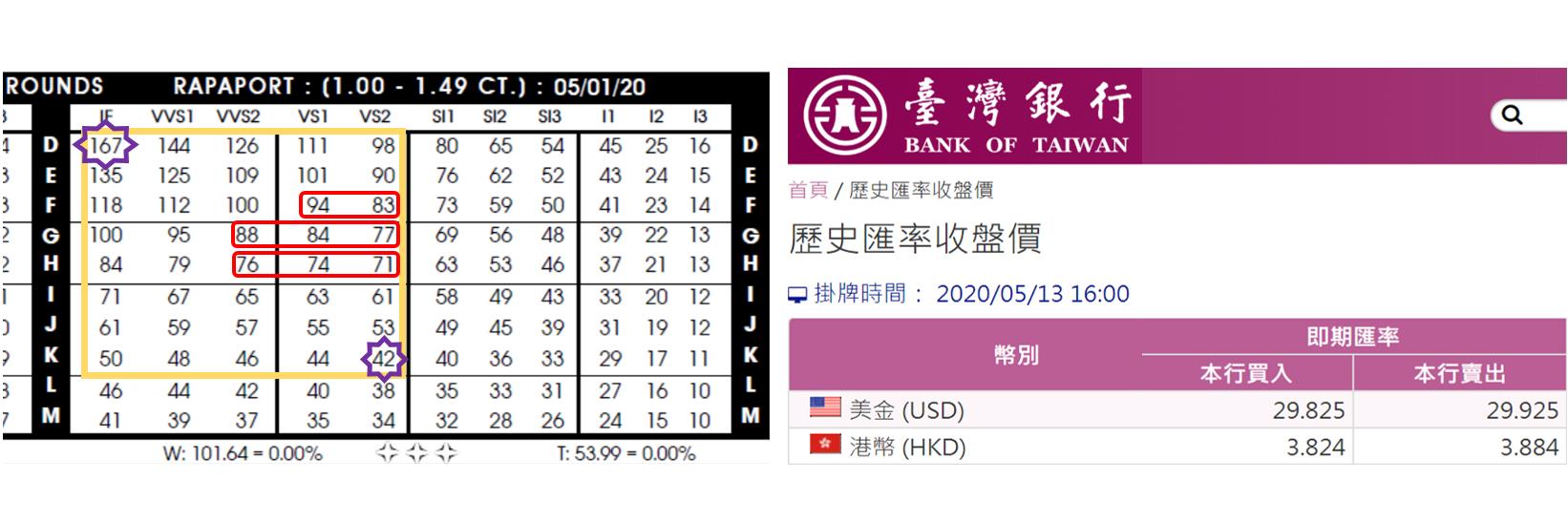 △圖左是 Rapaport 國際鑽石基礎報價,圖右是台灣銀行掛牌匯率 29.925 我們取整數 30