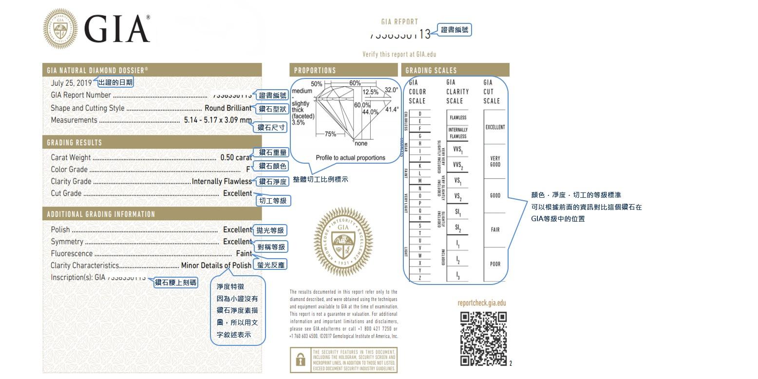 鑽石鑒定精簡版證書(GIA小證),小伙伴最常見到的,買0.30ct以上1.00ct以下的鑽石都是看到小證,大證和小證之間只差了鑽石淨度素描圖