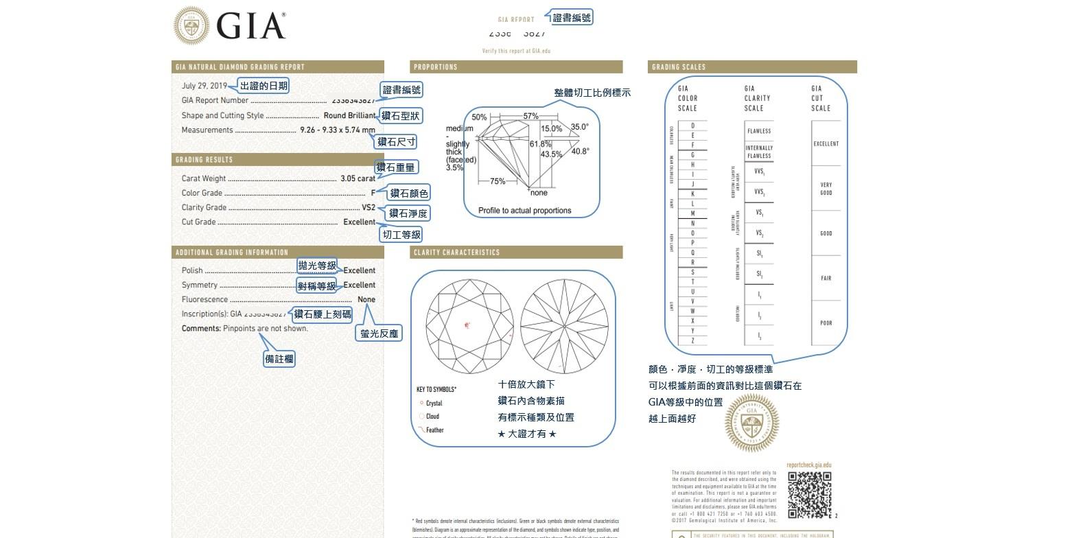 再來是鑽石鑒定全證證書(GIA大證)買1.00ct以上的鑽石都是看到大證,大證和小證之間只差了鑽石淨度素描圖,