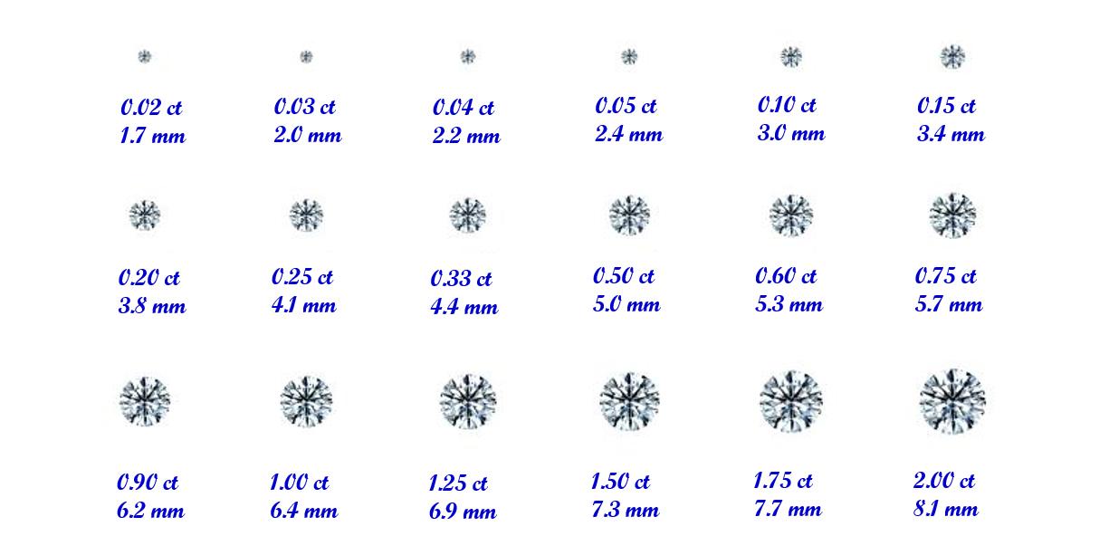 鑽石克拉示意圖,不能單純看數字推測鑽石的視覺尺寸