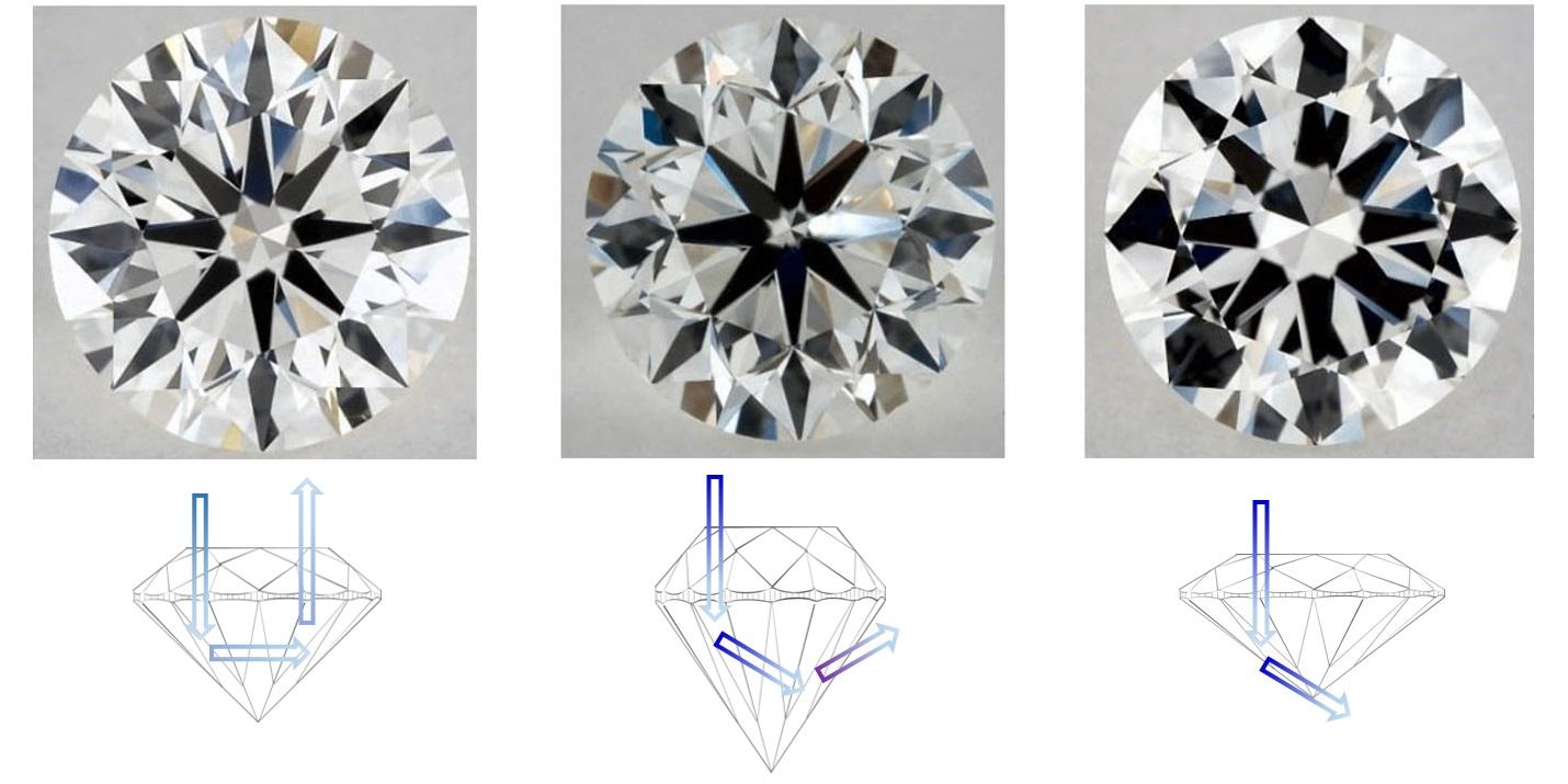 △左邊標準,而中間過深、右邊過淺,都會影響鑽石的光線導致不亮