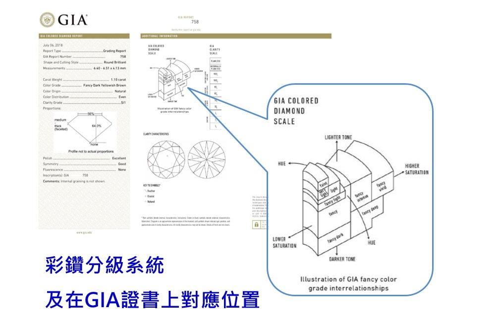 GIA彩鑽分級系統