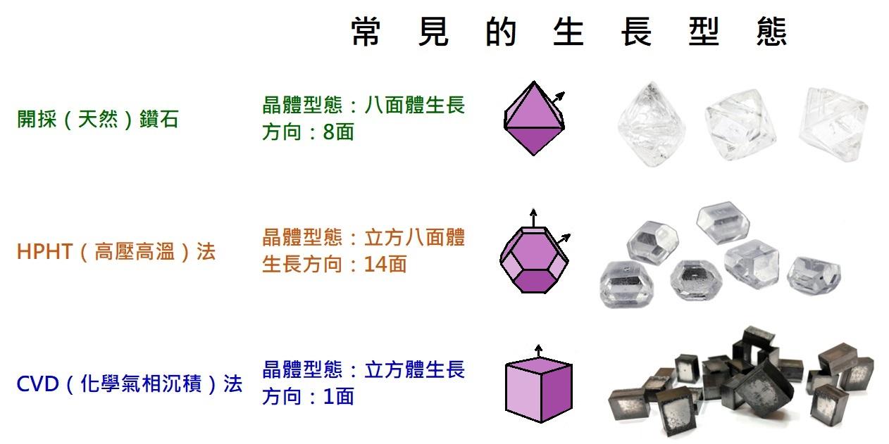 未來鑽石 = 培育鑽石 = 人工鑽石 = 合成鑽石 = 實驗室生長鑽石 = Lab ─ grown diamond