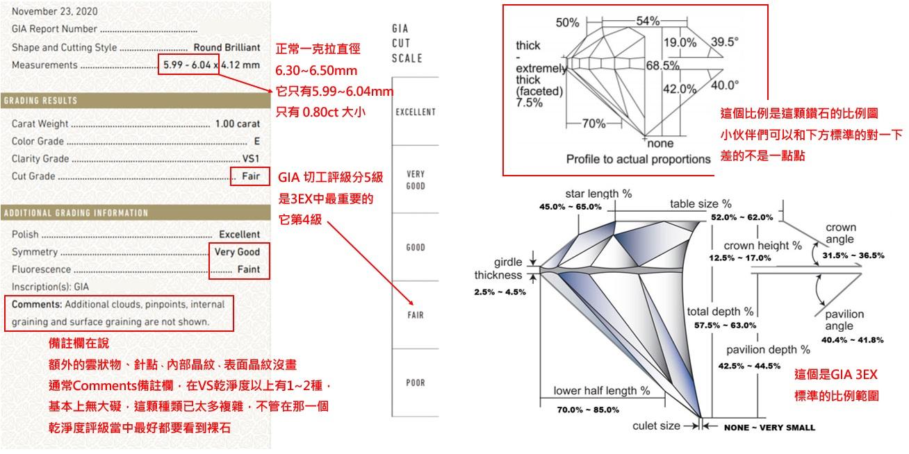 正常一克拉直徑6.30~6.50mm,它只有5.99~6.04mm,只有 0.80ct 大小,備註欄在說:額外的雲狀物、針點、內部晶紋、表面晶紋沒畫,通常Comments備註欄,在VS乾淨度以上有1~2種,基本上無大礙,這顆種類已太多,不管在那一個乾淨度評級當中最好都要看到裸石,總結一句:「等於你花了一克拉的錢買了一顆看起來只有0.80ct大小的鑽石,因為內含物過多比例不良,比夜市蘇聯鑽還不亮」